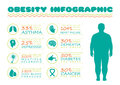 Obesity syndrome, diabetes disease,