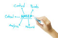 Omen hand writing meaning of HACCP concept (Hazard Analysis of Critical Control Points) on white background Royalty Free Stock Photo