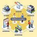 Omni-channel marketing concept