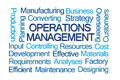 Operations Management Word Cloud Royalty Free Stock Photo