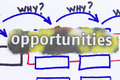 Opportunities Royalty Free Stock Photo