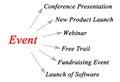 Organization of an event