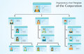 Organizational chart template of the corporation. Royalty Free Stock Photo