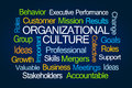 Organizational Culture Word Cloud Royalty Free Stock Photo