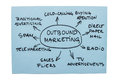 Outbound Marketing Diagram Stock Image