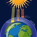 Ozone layer protection from Ultraviolet radiation. Royalty Free Stock Photo