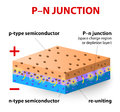 P n junction how does this work type silicon layer contains more positive charges called holes and the type silicon layer contains Stock Photo