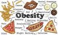 Painful Obesity Illustration on Brown Blackboard Royalty Free Stock Photo