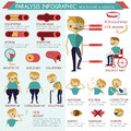 Paralysis infographic healthcare and medical illustrator Royalty Free Stock Photo