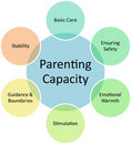Parenting capacity business diagram Stock Photography