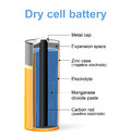 Parts of a Dry cell battery.