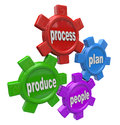 People plan process produce principles of business gears the words and to symbolize essential production products and Stock Images