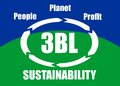 People planet profit sustainability concept the triple bottom line bl or tbl social ecological economic taken into account for Royalty Free Stock Photo