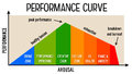 Performance curve Royalty Free Stock Photo