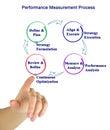 Performance Measurement Process Royalty Free Stock Photo