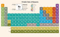 Periodic table of the chemical elements english version in all are separated in editable layers clearly labeled only in vector Royalty Free Stock Photos