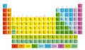 Periodic Table of the Chemical Elements Mendeleev`s table