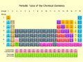 Periodic table that describes the elements of a complete chemical Stock Images