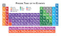 Periodic Table Of The Elements...
