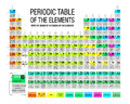 Periodic Table of the Elements with the origin of the names of the elements in white background