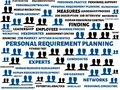 PERSONAL REQUIREMENT PLANNING - image with words associated with the topic RECRUITING, word, image, illustration Royalty Free Stock Photo