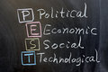 Pest political economic social which means technological Stock Images