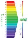PH scale value , .