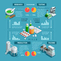 Pharmaceutic isometric infographic color depicting process of pharmaceutical production vector illustration Stock Photos