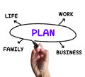 Plan diagram means managing time and areas of meaning life Royalty Free Stock Photos