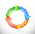 Plan do check act cycle illustration design over a white background Royalty Free Stock Image