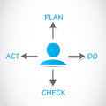 Plan do check act pdca process abstract background Royalty Free Stock Photography