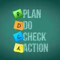 Plan do check action message illustration design over a chalkboard background Stock Images