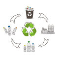 Plastic bottle recycling process vector illustration