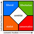 Political spectrum divinding the into statist liberal libertarian and conservative Royalty Free Stock Image