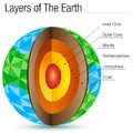 Polygon Layers of The Earth Polygon