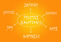 Positive emotions scheme with on light orange background Stock Photo