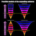 Possible models of the expanding universe illustration s expansion Stock Photo