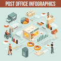 Post Office Isometric Infographics