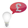Pound energy saving bulb Royalty Free Stock Photo
