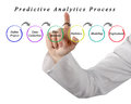 Predictive Analytics Process Royalty Free Stock Photo