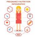 Pregnancy nutrition harmful Royalty Free Stock Photo