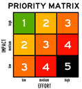 Priority matrix taking into account impact and effort Royalty Free Stock Photography
