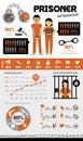 Prison, prisoner infographic