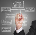 Privacy protection businessman drawing diagram Stock Images