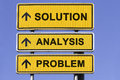 Problem solving three yellow signs with arrows showing the way to in business starting with analyzing the and leading to Royalty Free Stock Photography