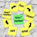Product development diagram plan on sticky notes a workflow written yellow with the different steps in the process each note idea Royalty Free Stock Image