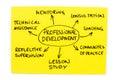 Professional Development Royalty Free Stock Photo