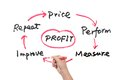 Profit concept diagram drawn on white board Stock Photo