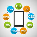 Programming languages smartphone source code