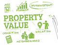 Property value chart with keywords and icons Stock Photo